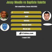 Jessy Moulin vs Baptiste Valette h2h player stats