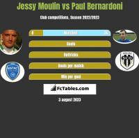 Jessy Moulin vs Paul Bernardoni h2h player stats