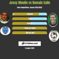 Jessy Moulin vs Romain Salin h2h player stats