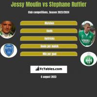 Jessy Moulin vs Stephane Ruffier h2h player stats