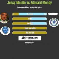 Jessy Moulin vs Edouard Mendy h2h player stats