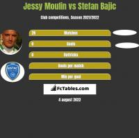 Jessy Moulin vs Stefan Bajic h2h player stats