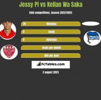 Jessy Pi vs Kelian Wa Saka h2h player stats