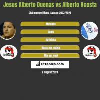 Jesus Alberto Duenas vs Alberto Acosta h2h player stats