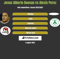 Jesus Alberto Duenas vs Alexis Perez h2h player stats