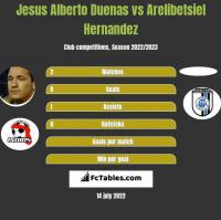 Jesus Alberto Duenas vs Arelibetsiel Hernandez h2h player stats