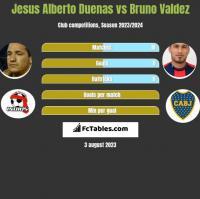 Jesus Alberto Duenas vs Bruno Valdez h2h player stats