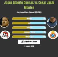 Jesus Alberto Duenas vs Cesar Jasib Montes h2h player stats