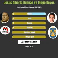 Jesus Alberto Duenas vs Diego Reyes h2h player stats