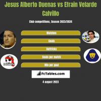 Jesus Alberto Duenas vs Efrain Velarde Calvillo h2h player stats