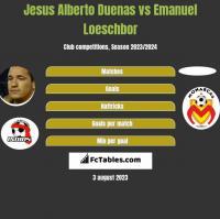 Jesus Alberto Duenas vs Emanuel Loeschbor h2h player stats