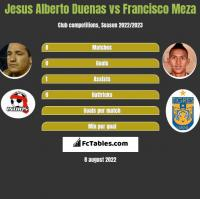 Jesus Alberto Duenas vs Francisco Meza h2h player stats