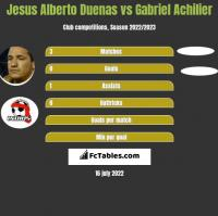 Jesus Alberto Duenas vs Gabriel Achilier h2h player stats