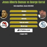 Jesus Alberto Duenas vs George Corral h2h player stats
