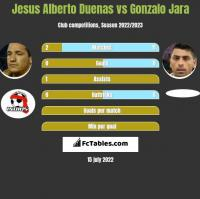 Jesus Alberto Duenas vs Gonzalo Jara h2h player stats