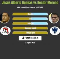 Jesus Alberto Duenas vs Hector Moreno h2h player stats