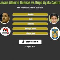 Jesus Alberto Duenas vs Hugo Ayala Castro h2h player stats