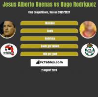 Jesus Alberto Duenas vs Hugo Rodriguez h2h player stats