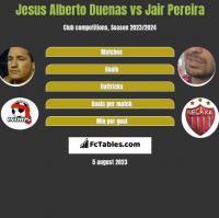 Jesus Alberto Duenas vs Jair Pereira h2h player stats