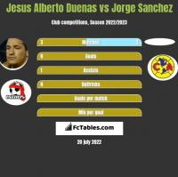 Jesus Alberto Duenas vs Jorge Sanchez h2h player stats