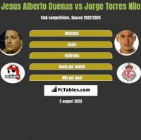 Jesus Alberto Duenas vs Jorge Torres Nilo h2h player stats