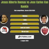 Jesus Alberto Duenas vs Jose Carlos Van Rankin h2h player stats