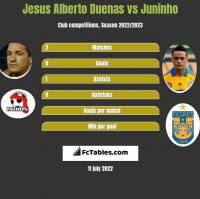 Jesus Alberto Duenas vs Juninho h2h player stats