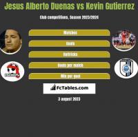 Jesus Alberto Duenas vs Kevin Gutierrez h2h player stats