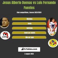 Jesus Alberto Duenas vs Luis Fernando Fuentes h2h player stats