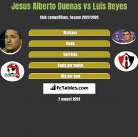 Jesus Alberto Duenas vs Luis Reyes h2h player stats