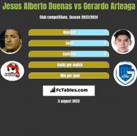 Jesus Alberto Duenas vs Gerardo Arteaga h2h player stats