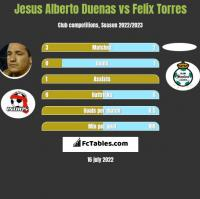 Jesus Alberto Duenas vs Felix Torres h2h player stats