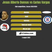 Jesus Alberto Duenas vs Carlos Vargas h2h player stats
