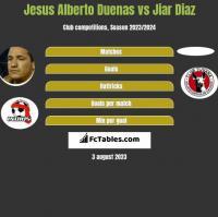 Jesus Alberto Duenas vs Jiar Diaz h2h player stats