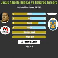 Jesus Alberto Duenas vs Eduardo Tercero h2h player stats