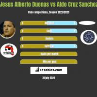 Jesus Alberto Duenas vs Aldo Cruz Sanchez h2h player stats