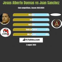 Jesus Alberto Duenas vs Juan Sanchez h2h player stats