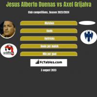 Jesus Alberto Duenas vs Axel Grijalva h2h player stats
