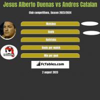 Jesus Alberto Duenas vs Andres Catalan h2h player stats