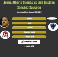 Jesus Alberto Duenas vs Luis Gustavo Sanchez Saucedo h2h player stats