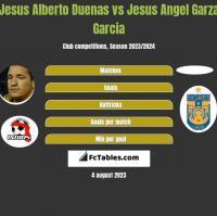 Jesus Alberto Duenas vs Jesus Angel Garza Garcia h2h player stats
