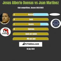 Jesus Alberto Duenas vs Juan Martinez h2h player stats