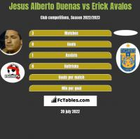 Jesus Alberto Duenas vs Erick Avalos h2h player stats