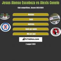 Jesus Alonso Escoboza vs Alexis Conelo h2h player stats