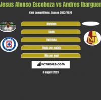 Jesus Alonso Escoboza vs Andres Ibarguen h2h player stats