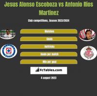 Jesus Alonso Escoboza vs Antonio Rios Martinez h2h player stats