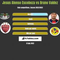 Jesus Alonso Escoboza vs Bruno Valdez h2h player stats