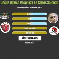 Jesus Alonso Escoboza vs Carlos Salcedo h2h player stats