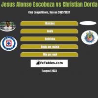 Jesus Alonso Escoboza vs Christian Dorda h2h player stats