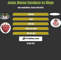 Jesus Alonso Escoboza vs Diego h2h player stats